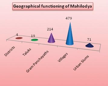 Mahilodaya_ODP_2012